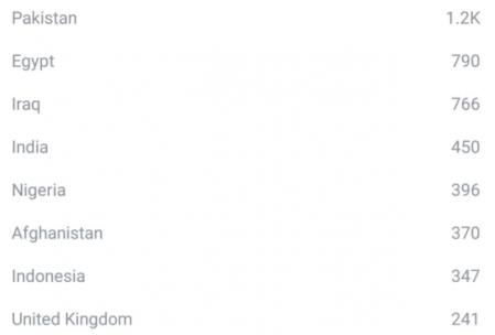 Hangi ülkelerin vatandaşları türkçe öğreniyor