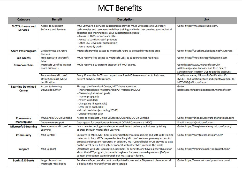 mct benefits